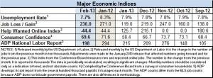 Econ indicators Feb.2013