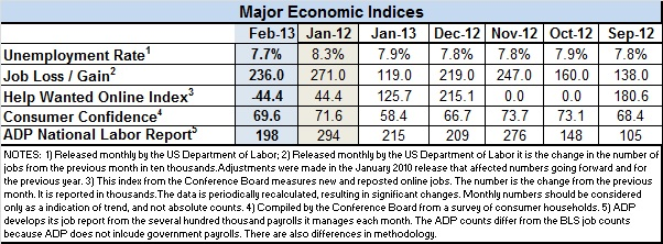 Econ-indicators-Feb.2013