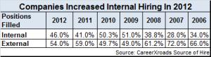Intern v. External hiring 2012