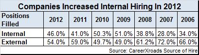 Intern-v.-External-hiring-2012