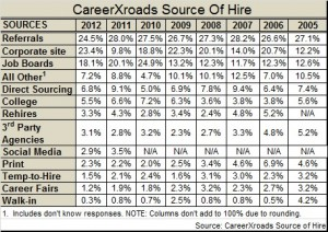 2012 Source of hire CareerXroads