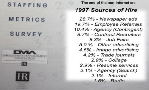 sources-of-hire-1997