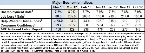 1Econ-index-March-20131