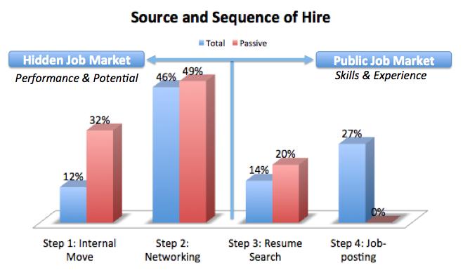 Source and Sequence Hidden Job Market R3