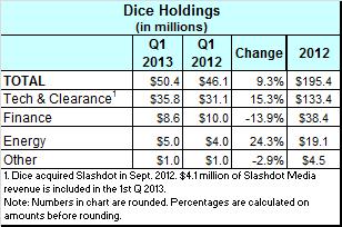 Dice financials Q1 2013