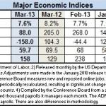 Econ index March 2013