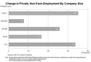 ADP April 2013 Change by company size