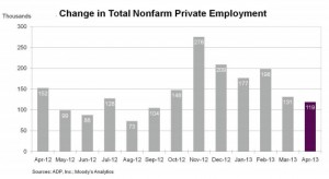 ADP April 2013 job growth chart