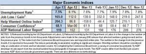 Econ index April 2013