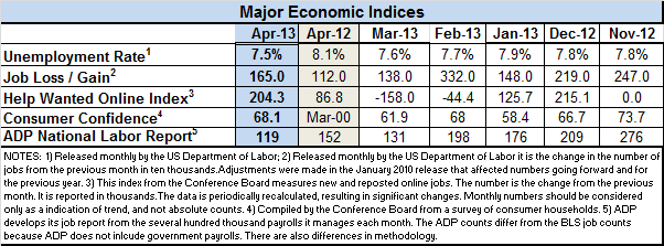Econ-index-April-2013