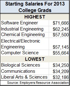 Lowest-paying-majors