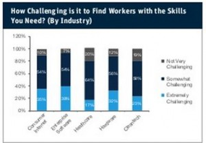Silicon Valley Bank startup hiring challenge