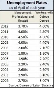 Unemployment rates college, profs 2013