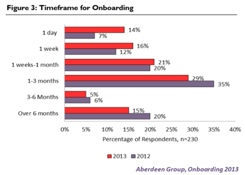 aberdeen-group-onboarding-2013-fig-3