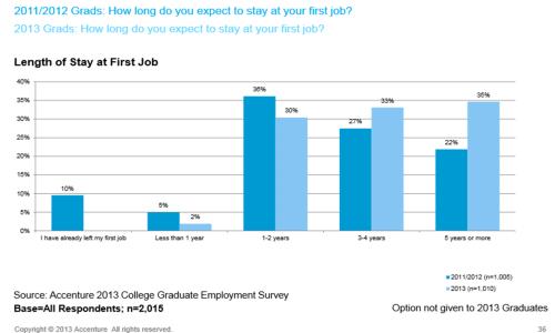 accenture-career-longevity-in-first-jobs-2013