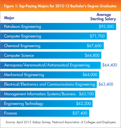 spotlight-0403-top-paying-majors-NACE-2013