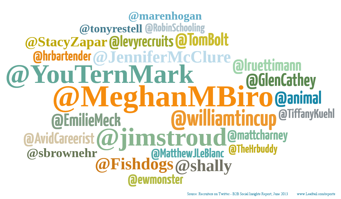 The people most retweeted.
