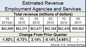 Employment revenue q1 2013