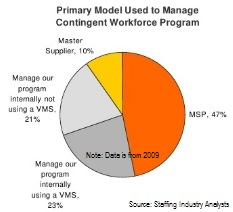 SIA chart - MSP VMS use 2009