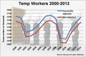 Temp Workers 2000-2013