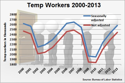 Temp-Workers-2000-2013