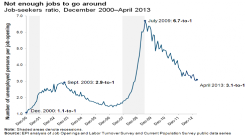 not-enough-jobs-to-go-around-june-2013