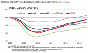 ADP July 2013 business growth