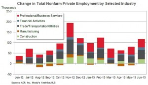 ADP sector changes June 2013