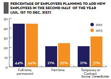 CareerBuilder-forecast-7.2013