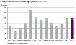 Change in employment July 2013 adp
