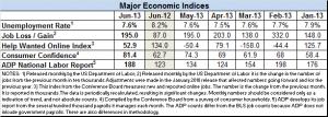 Econ indices June 2013