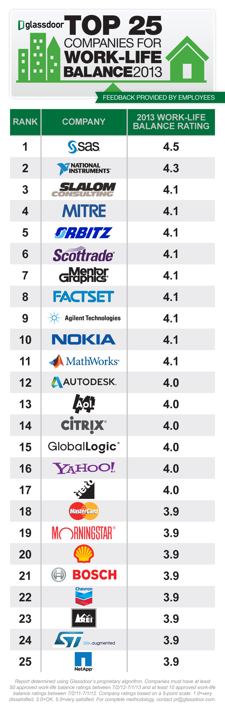 Weekly Wrap: Employees Rank Top 25 Companies for Work-Life
