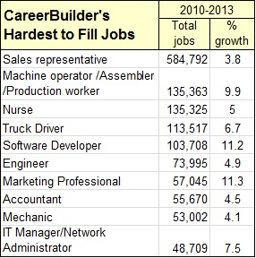 Hardest to fill jobs 7.2013