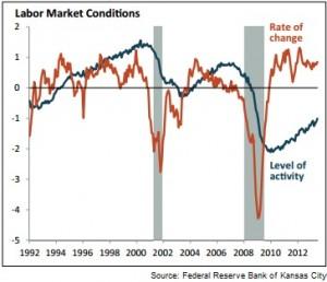 fed reserve labor market chart