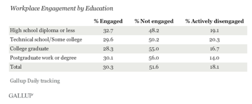 gallup-engagement-by-education-2013