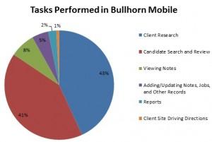 Bullhorn Mobile chart