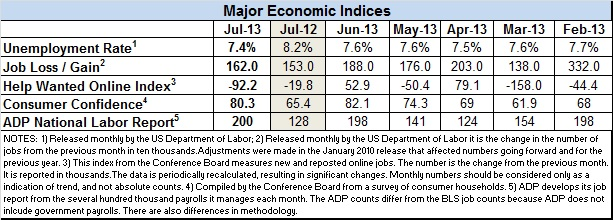 Econ-index-July-2013