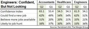 Randstad confidence indices