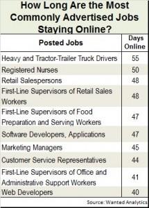 Wanted Job posting time