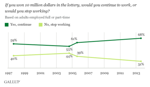gallup-win-the-lottery-1