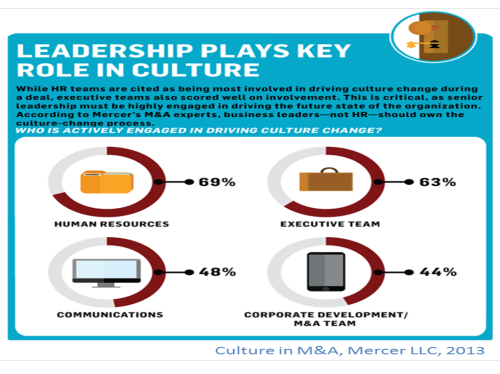 mercer-leadership-plays-key-role-in-culture