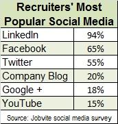 Jobvite social media 2013 popular