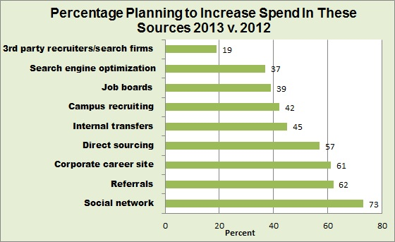 Jobvite social media 2013 spend