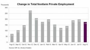 ADP Aug 2013 jobs chart