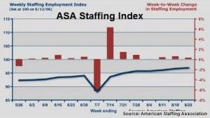 ASA staffing index Aug 2013