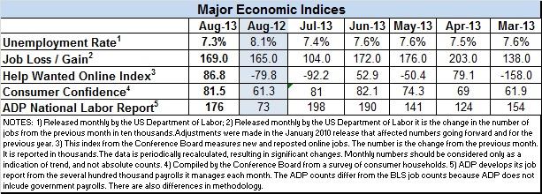 Econ-indices-Aug-2013