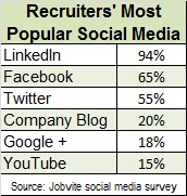Jobvite-social-media-2013-popular