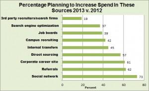 Jobvite social media 2013 spend