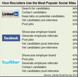 Recruiters-use-social-media-sites-250x246