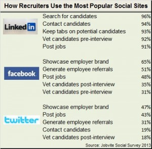 Recruiters use social media sites